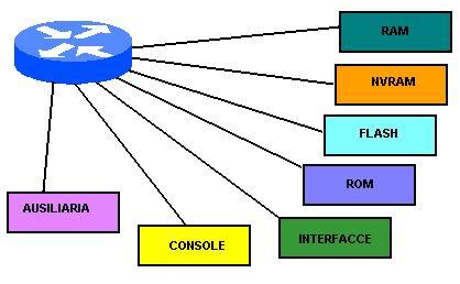 Componenti di un Router Cisco